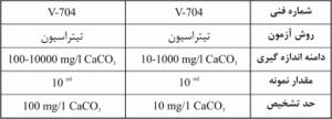 کیت اندازه گیری اسیدیته H+ واهب