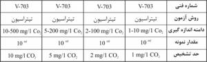 کیت اندازه گیری دی اکسید کربن CO2 - واهب